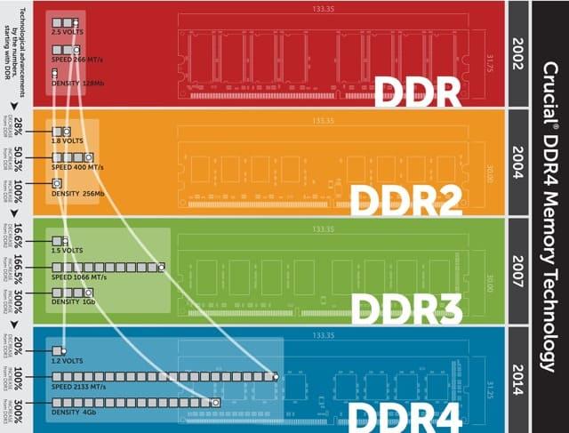 IT novosti Savjeti - Šta je RAM - Random Access Memory? 3