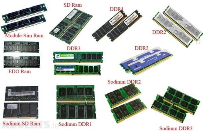 AIKU - Šta je RAM - Random Access Memory? 1