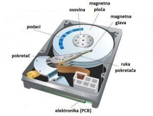 AIKU novosti IT novosti Savjeti - Šta je hard disk?