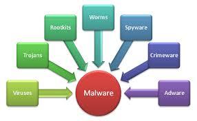 AIKU računari - ŠTA JE MALVER (Malware)? 1