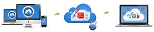 AIKU računari - Pametan i jednostavan način za zaštitu podataka - Backup 3