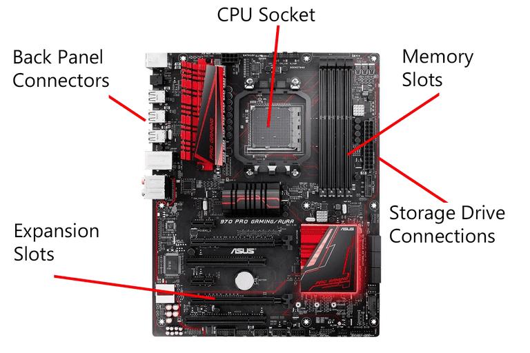 AIKU računari - Šta su slotovi za proširenja (Expansion Slot)?