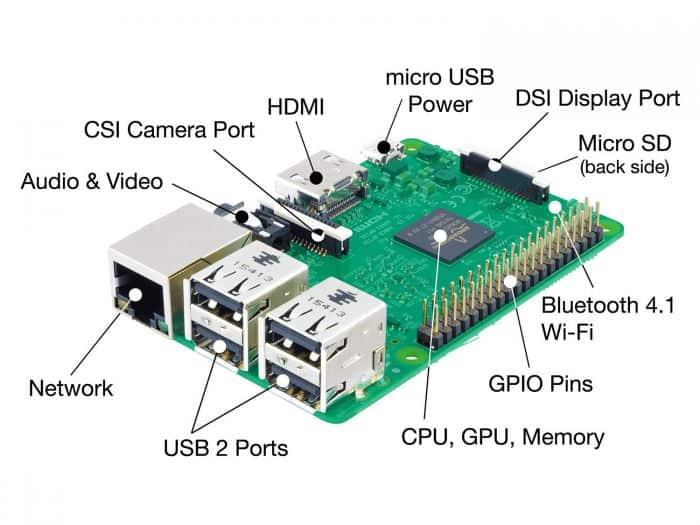 AIKU računari - Rasperry Pi 1